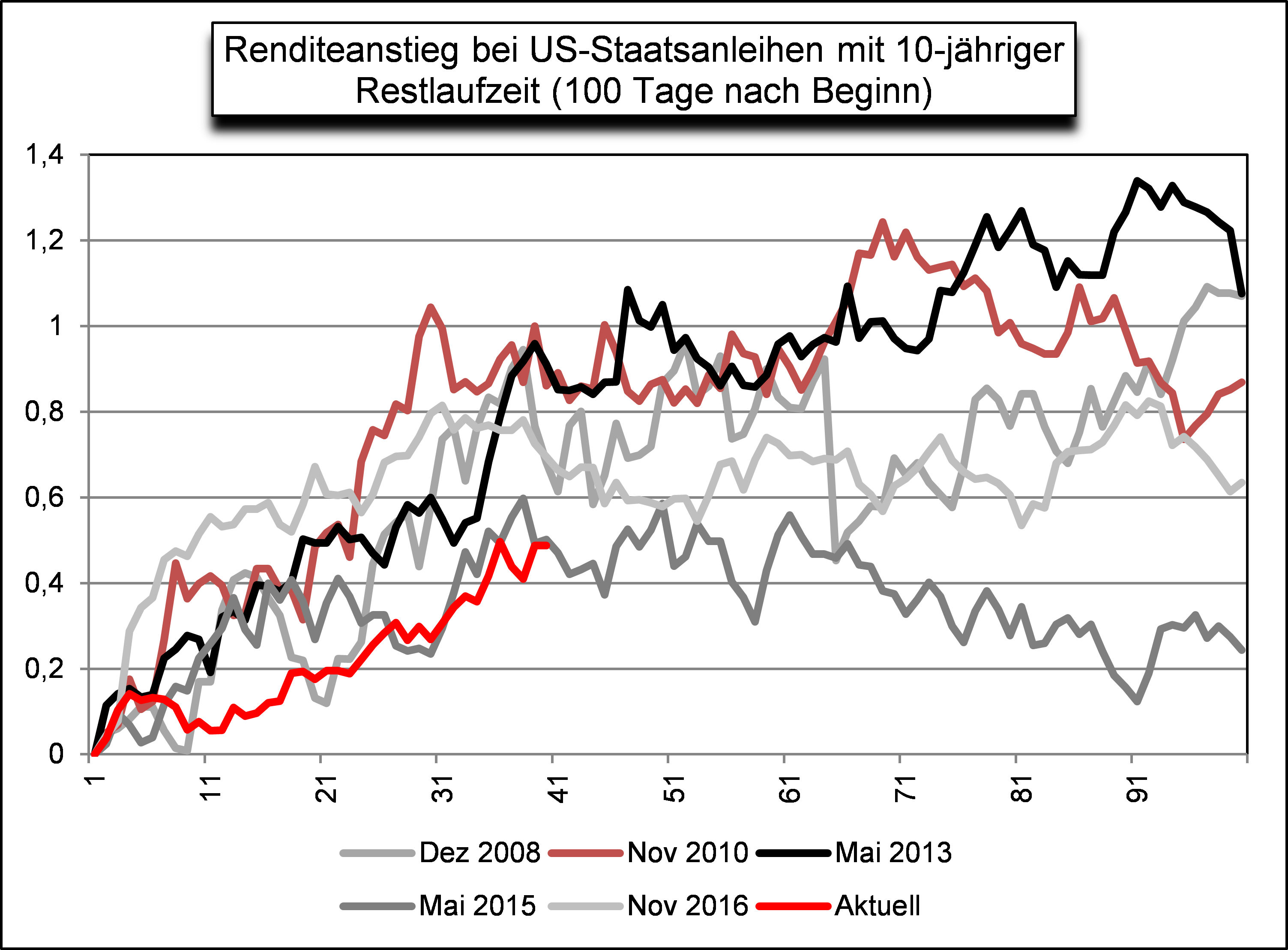 Renditeanstieg bei US-Staatsanleihen mit 10-jähriger Restlaufzeit (100 Tage nach Beginn)