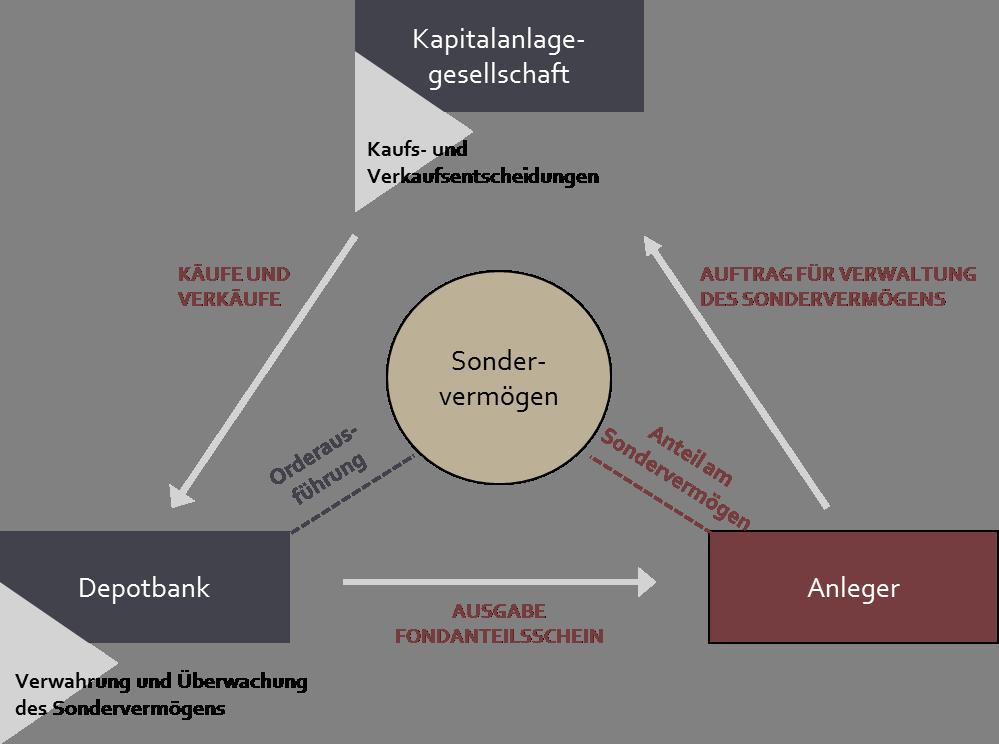 Konstruktion Investmenfonds mit Sondervermögen und Depotbank