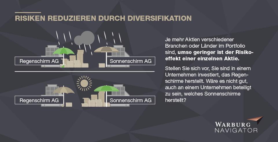 Risiken reduzieren durch Diversifikation