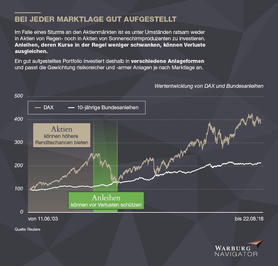 Portfolioaufstellung Aktien und Anleihen