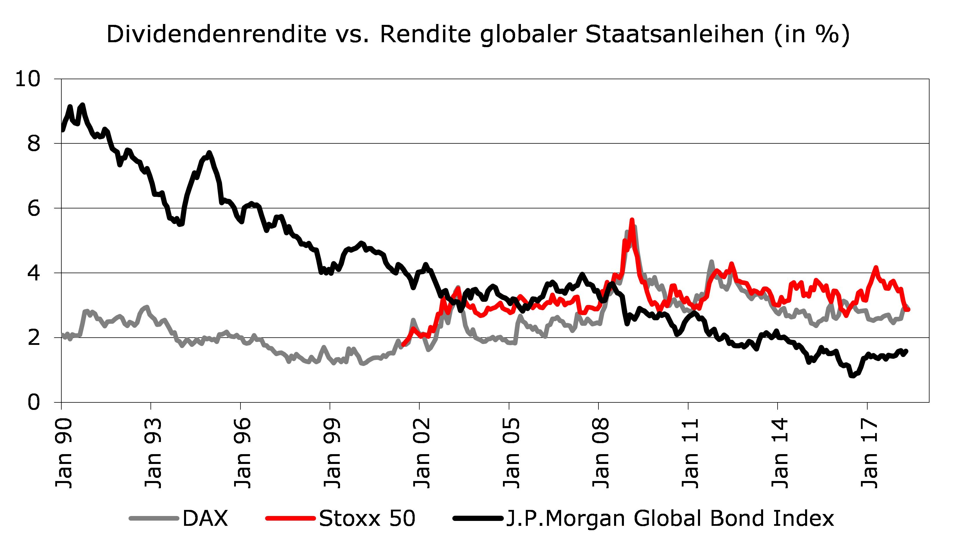 Dividendenrendite versus Rendite globaler Staatsanleihen