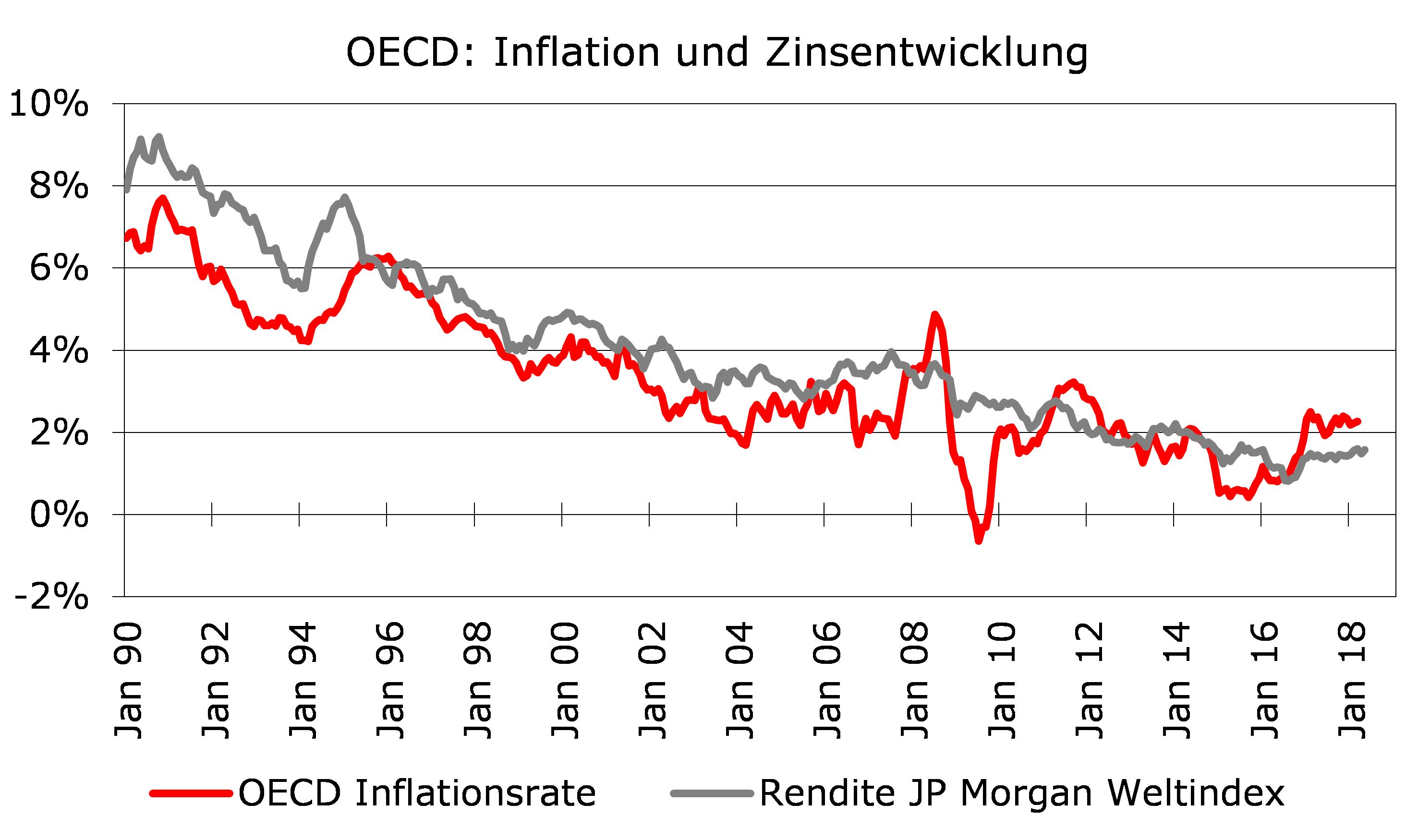 OECD: Inflation und Zinsentwicklung