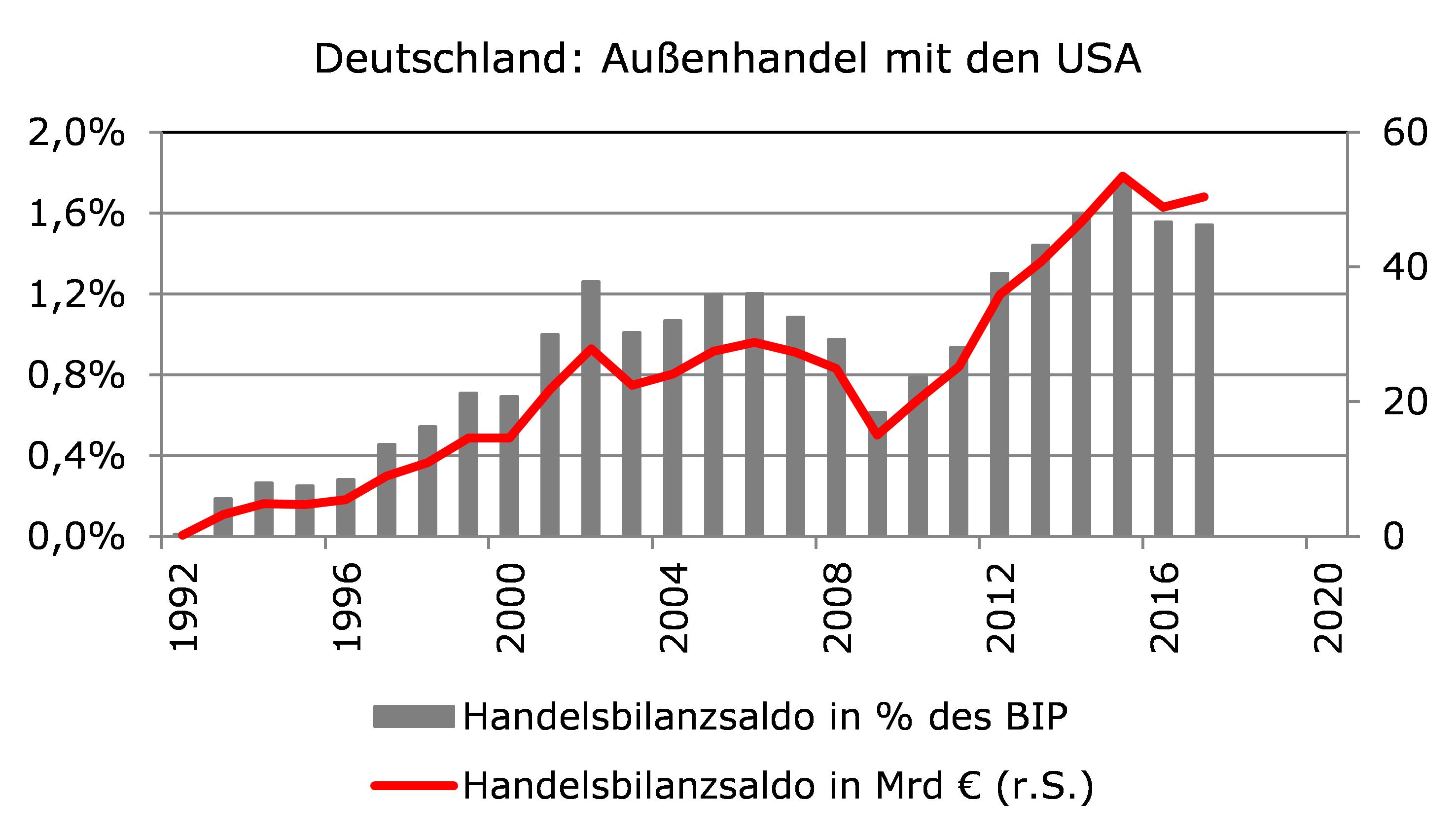 Chart über den deutschen Außenhandel mit den USA