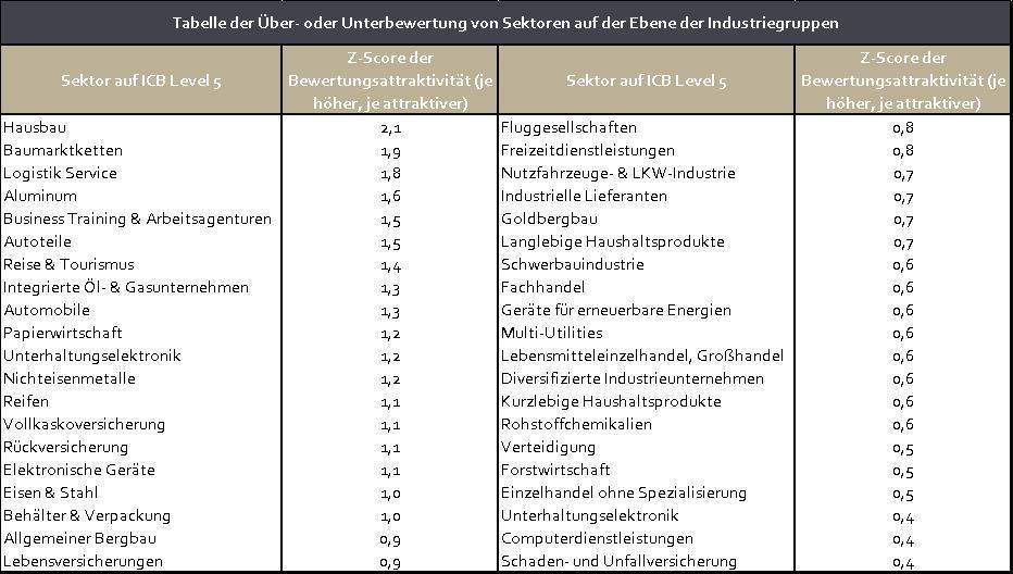 Tabelle der Über- oder Unterbewertung von Sektoren auf der Ebene der Industriegruppen