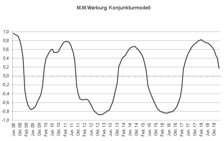 M.M.Warburg Konjunkturmodell