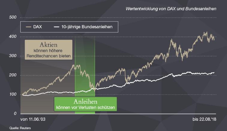 Wertentwicklung DAX Bundesanleihen